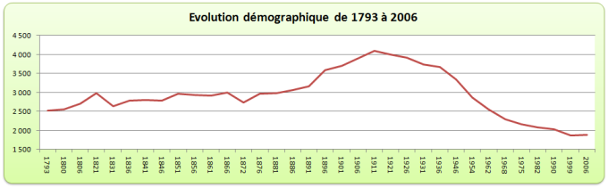 evolution_demographique